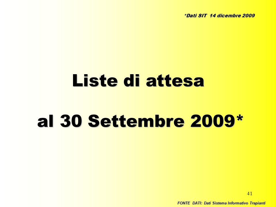 Liste di attesa al 30 Settembre 2009* *Dati SIT 14 dicembre 2009