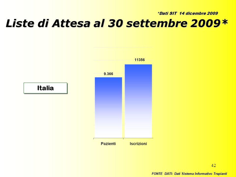 Liste di Attesa al 30 settembre 2009*