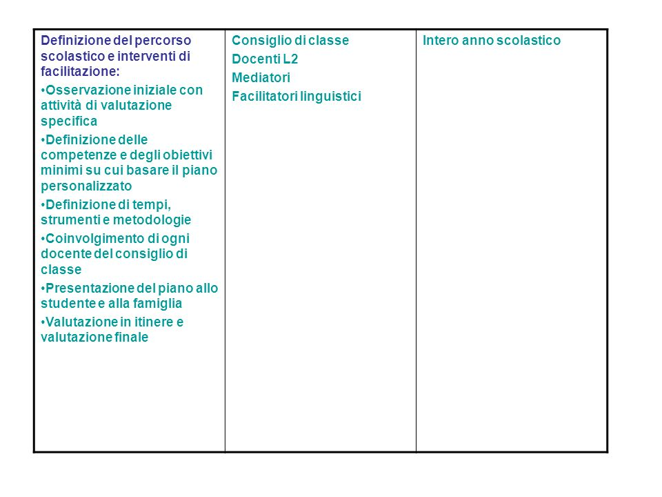 Definizione del percorso scolastico e interventi di facilitazione: