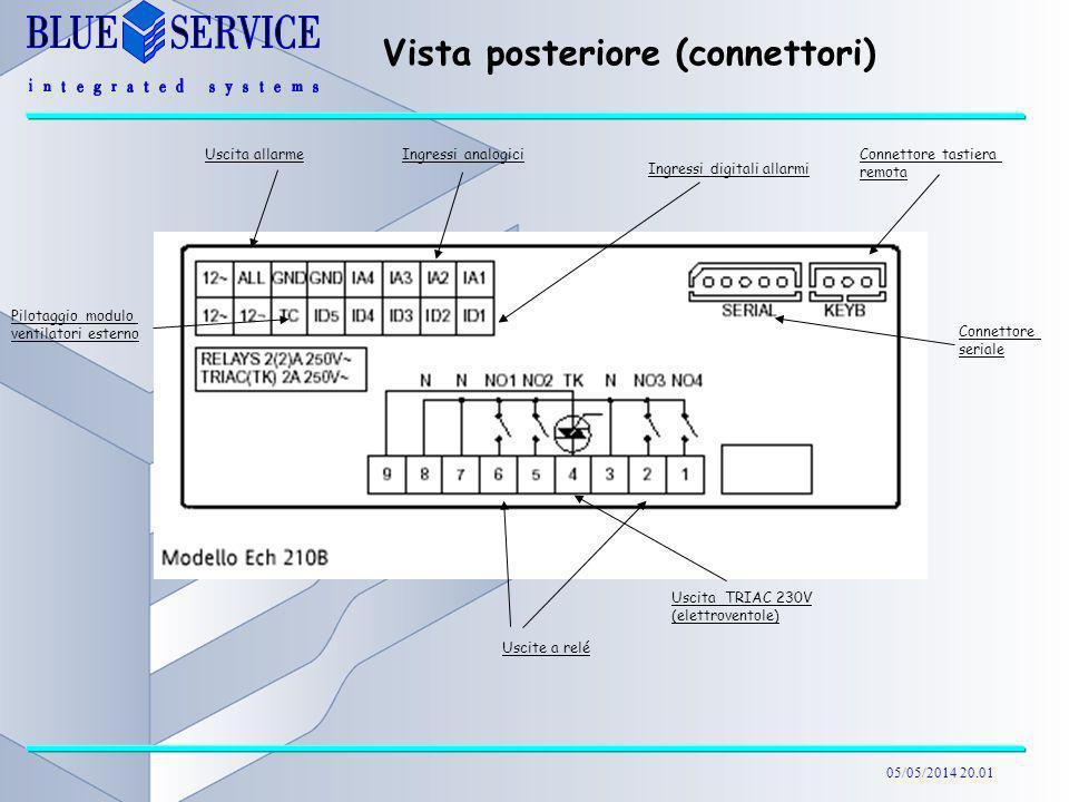 Vista posteriore (connettori)