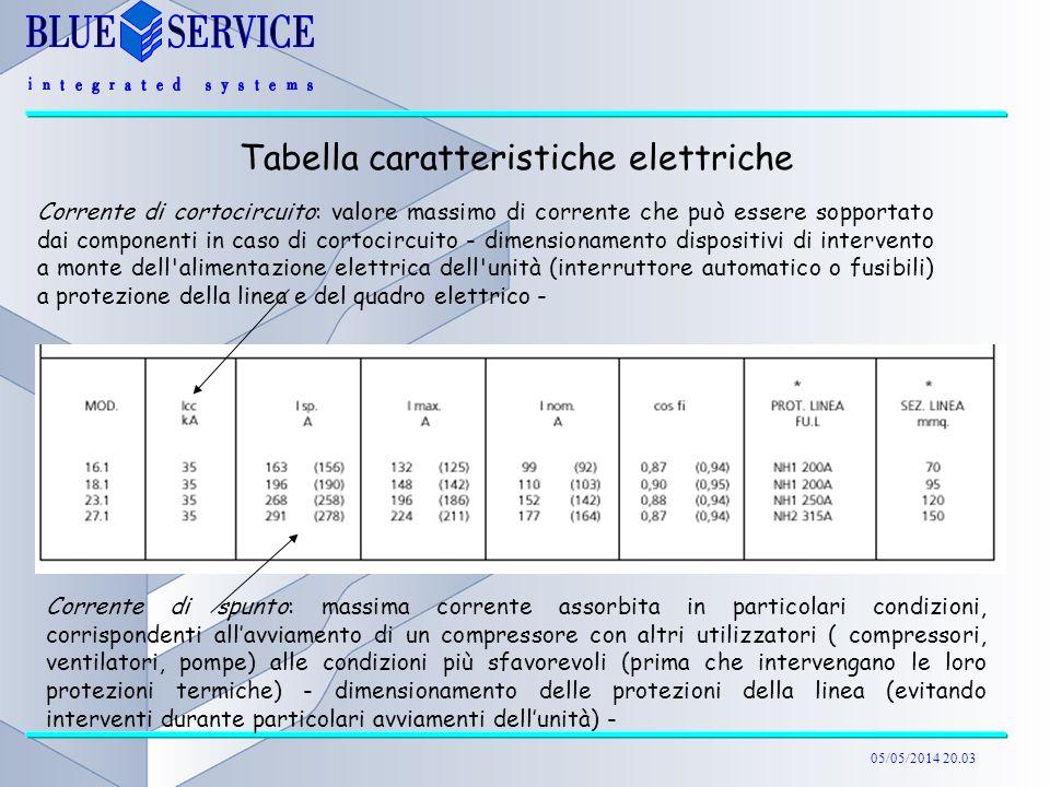 Tabella caratteristiche elettriche