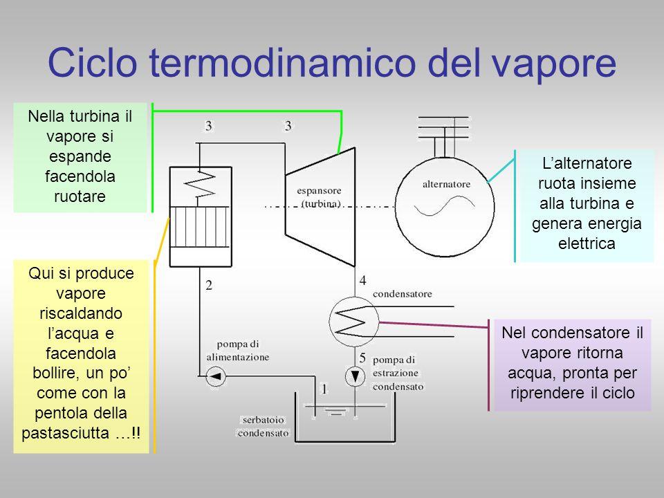 Ciclo termodinamico del vapore