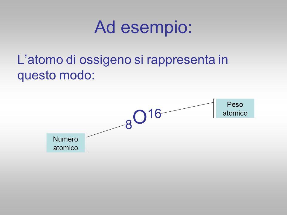 8O16 Ad esempio: L'atomo di ossigeno si rappresenta in questo modo: