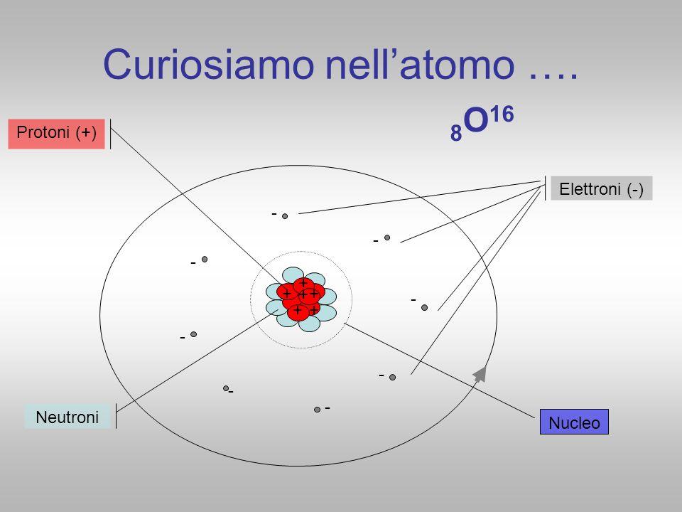 Curiosiamo nell'atomo ….