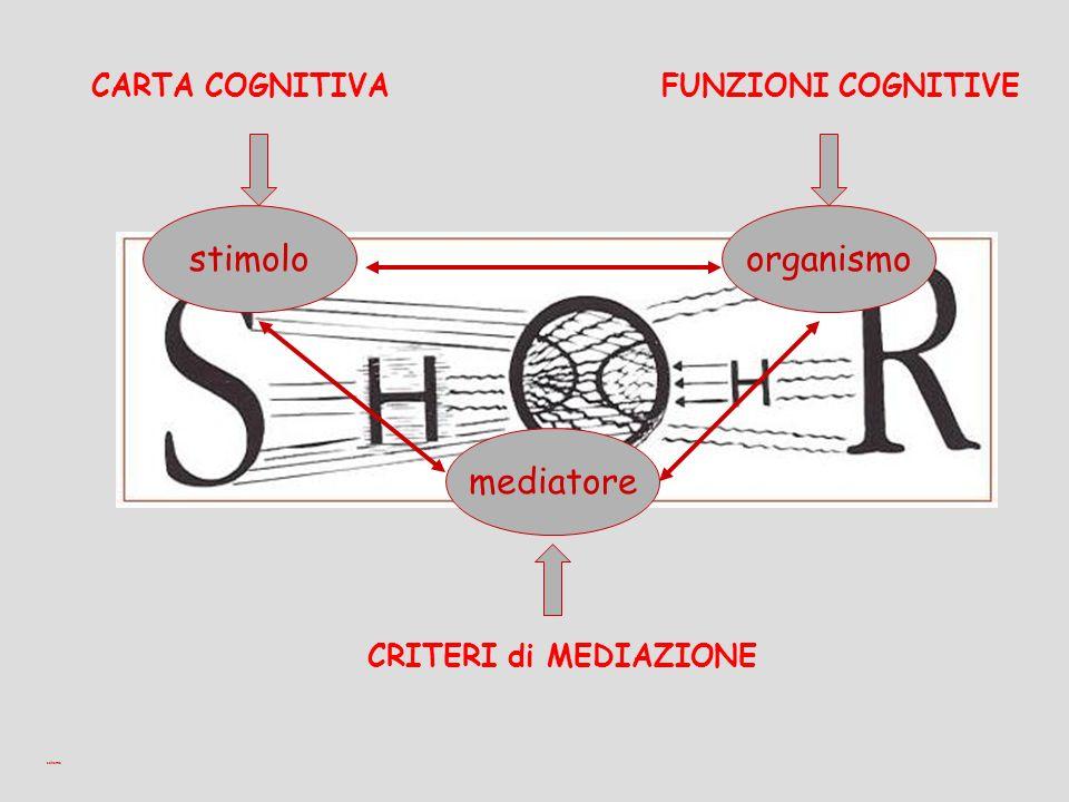stimolo organismo mediatore CARTA COGNITIVA FUNZIONI COGNITIVE