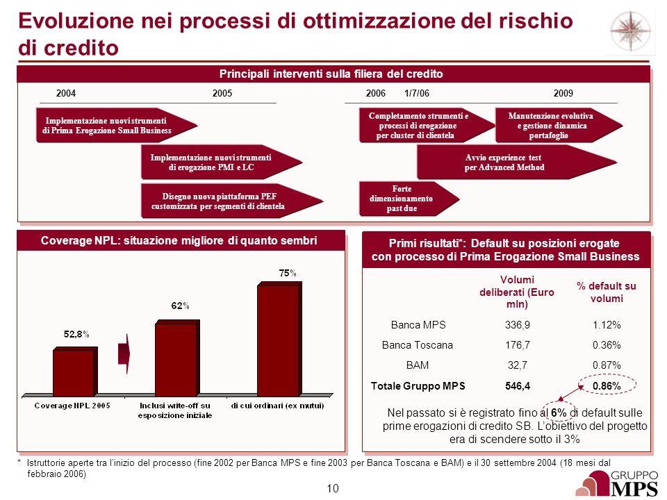 Evoluzione nei processi di ottimizzazione del rischio di credito