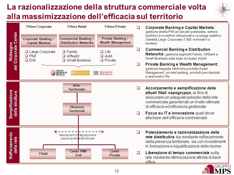Distribution Networks Direzioni Territoriali