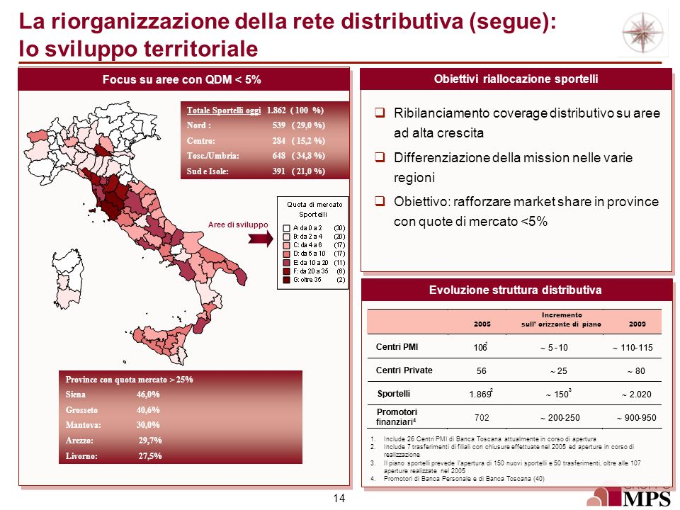 La riorganizzazione della rete distributiva (segue): lo sviluppo territoriale