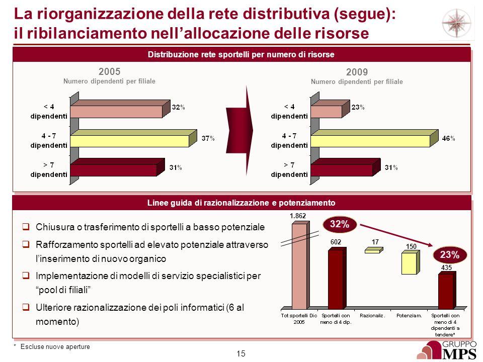 La riorganizzazione della rete distributiva (segue): il ribilanciamento nell'allocazione delle risorse