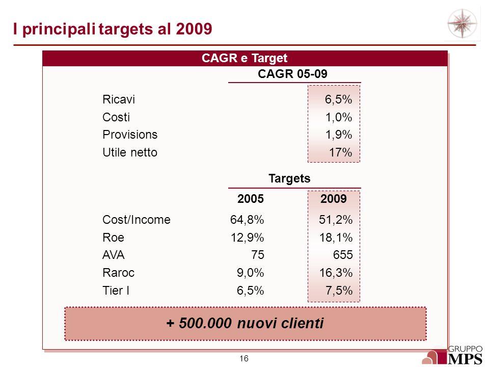 I principali targets al 2009