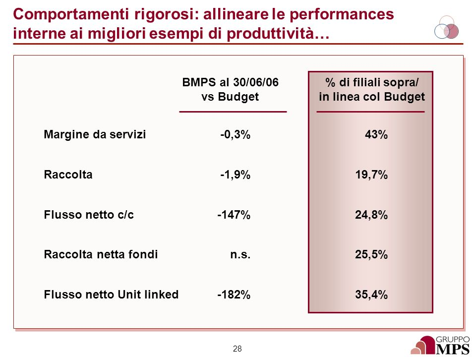 % di filiali sopra/ in linea col Budget
