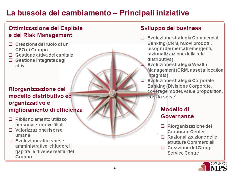 La bussola del cambiamento – Principali iniziative