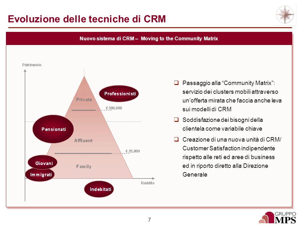Evoluzione delle tecniche di CRM