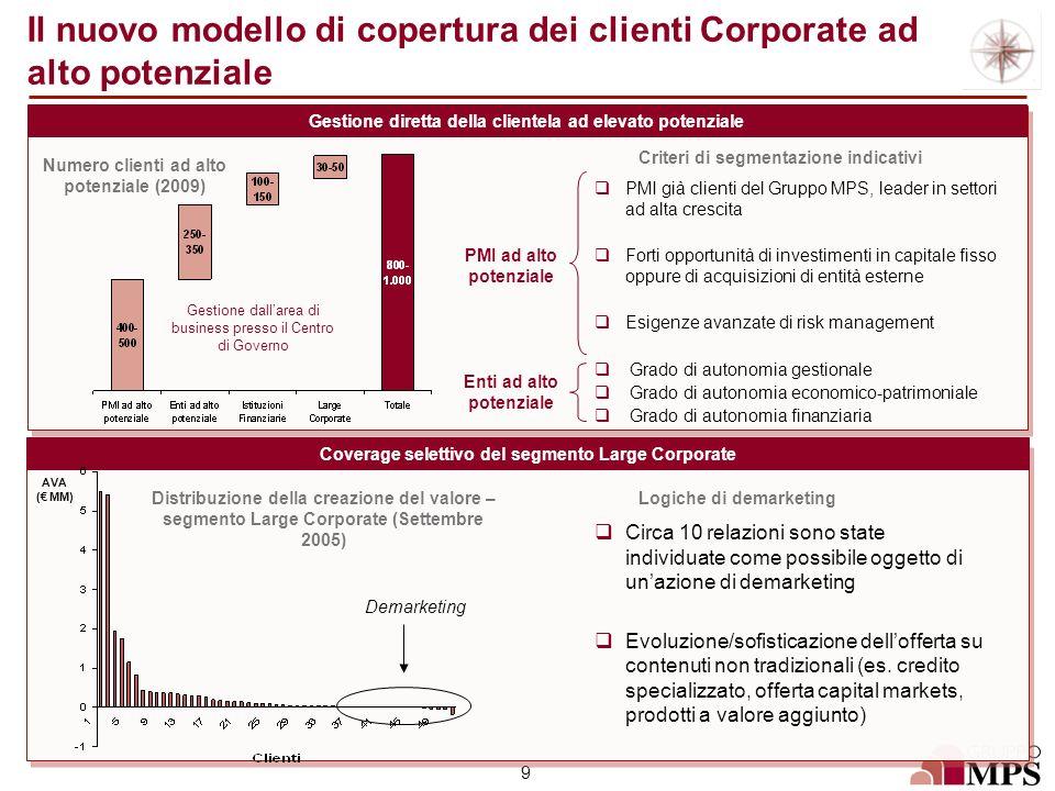 Il nuovo modello di copertura dei clienti Corporate ad alto potenziale