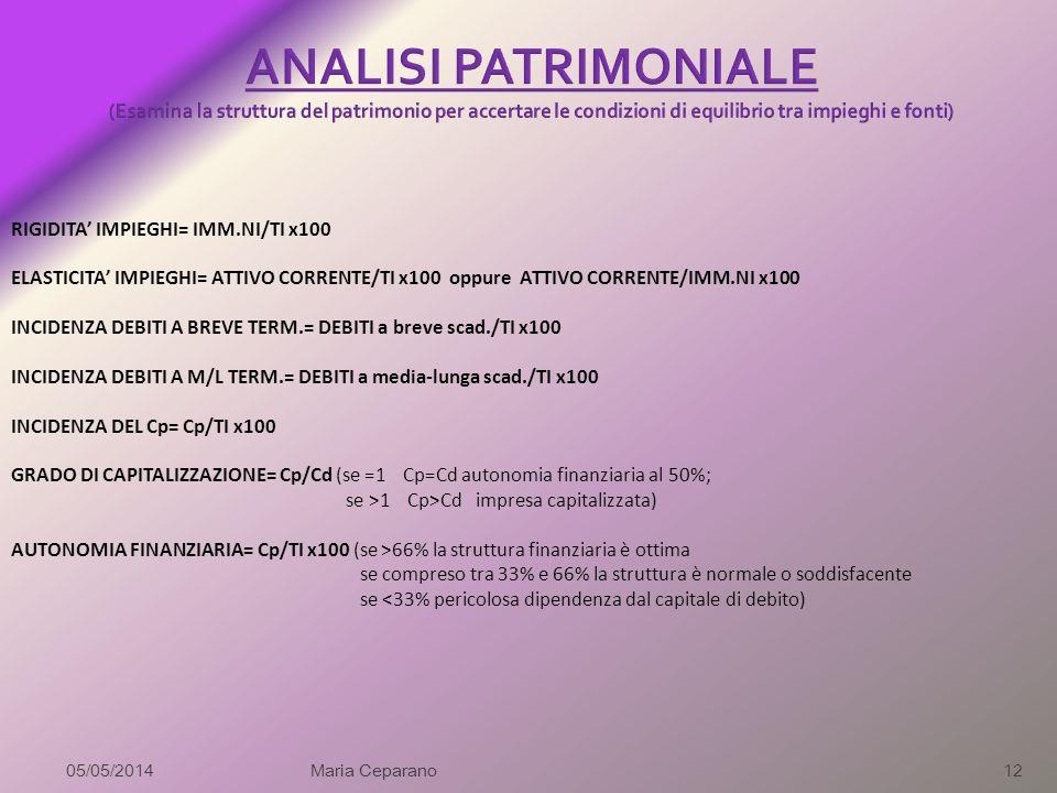 ANALISI PATRIMONIALE (Esamina la struttura del patrimonio per accertare le condizioni di equilibrio tra impieghi e fonti)