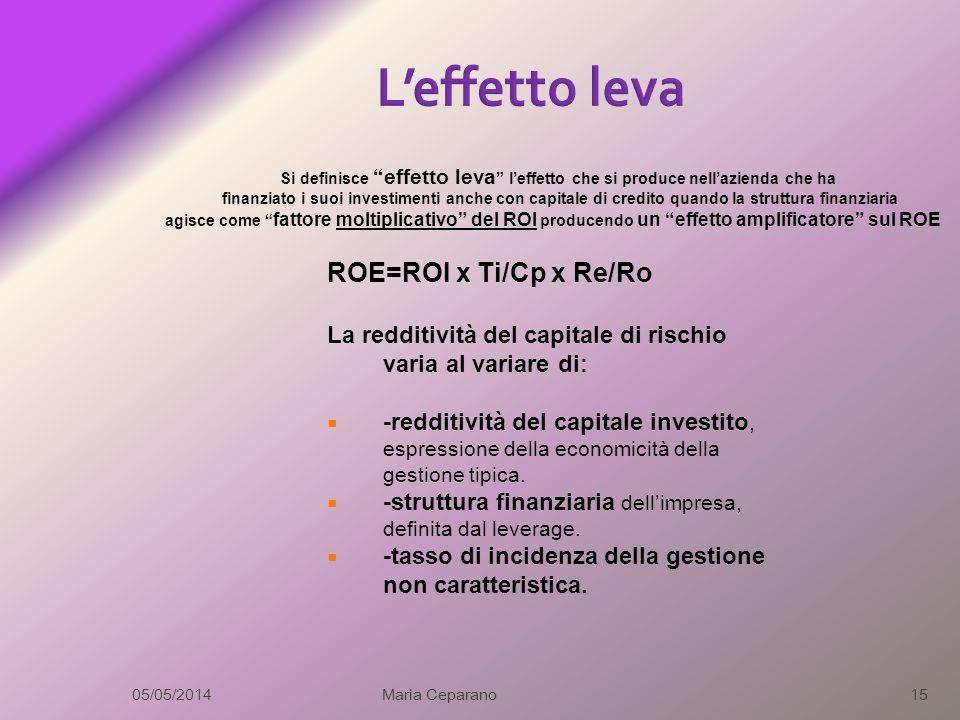 L'effetto leva ROE=ROI x Ti/Cp x Re/Ro