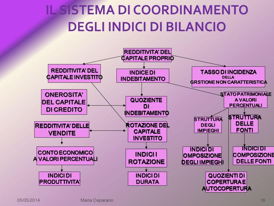 IL SISTEMA DI COORDINAMENTO DEGLI INDICI DI BILANCIO