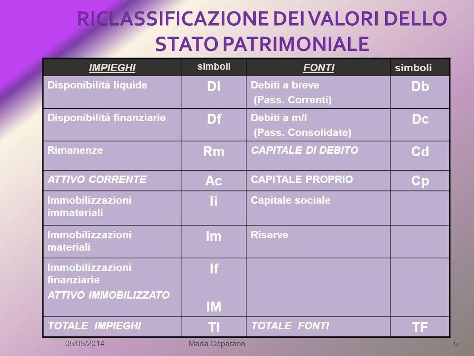 RICLASSIFICAZIONE DEI VALORI DELLO STATO PATRIMONIALE