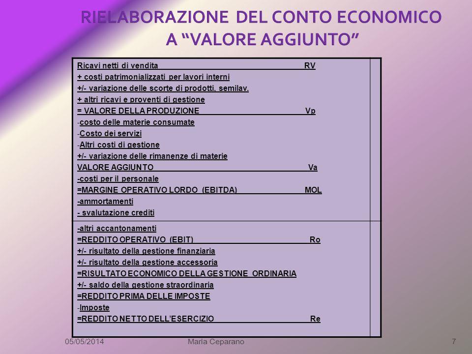 RIELABORAZIONE DEL CONTO ECONOMICO A VALORE AGGIUNTO