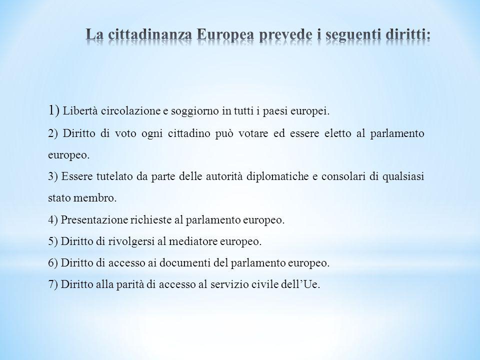 La cittadinanza Europea prevede i seguenti diritti: