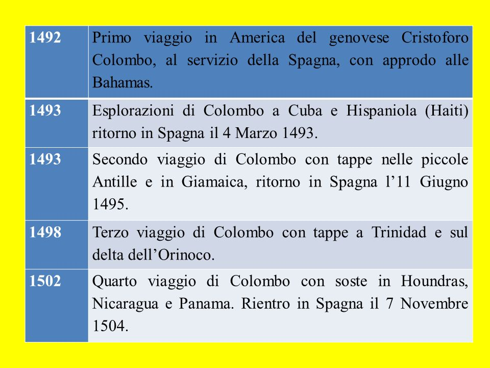 1492 Primo viaggio in America del genovese Cristoforo Colombo, al servizio della Spagna, con approdo alle Bahamas.