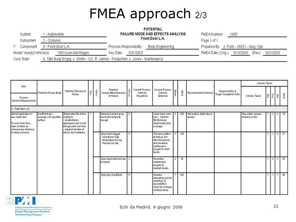 FMEA approach 2/3 Echi da Madrid, 9 giugno 2006