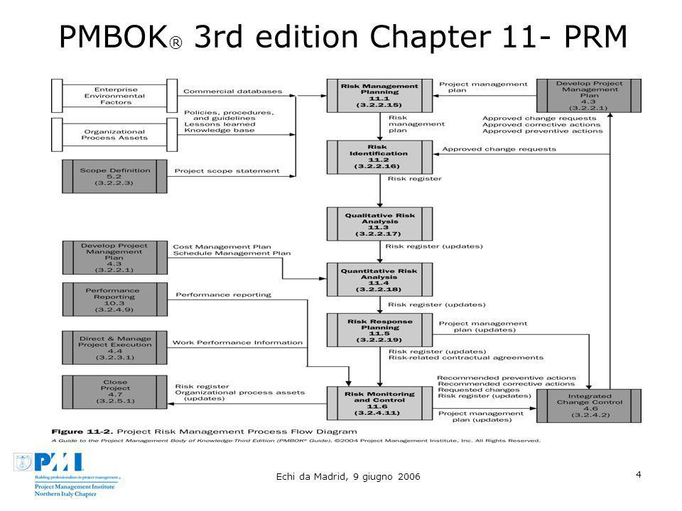PMBOK® 3rd edition Chapter 11- PRM