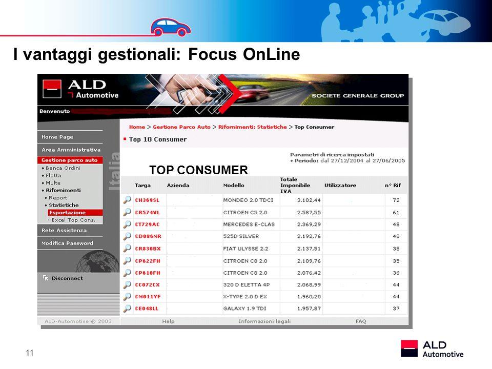 I vantaggi gestionali: Focus OnLine