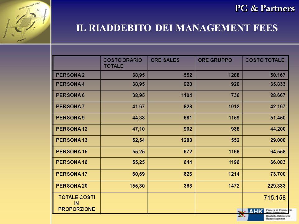 IL RIADDEBITO DEI MANAGEMENT FEES TOTALE COSTI IN PROPORZIONE
