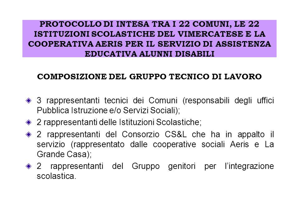 COMPOSIZIONE DEL GRUPPO TECNICO DI LAVORO