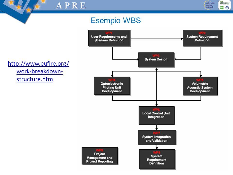 Esempio WBS http://www.eufire.org/work-breakdown-structure.htm