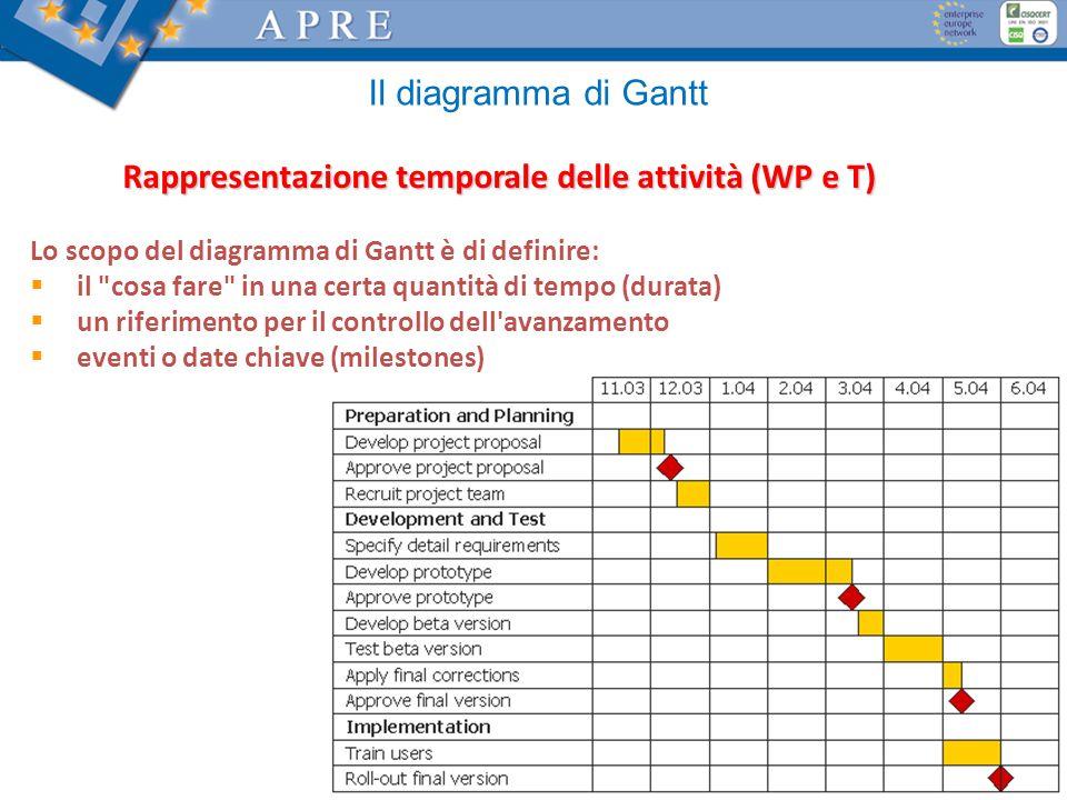 Rappresentazione temporale delle attività (WP e T)