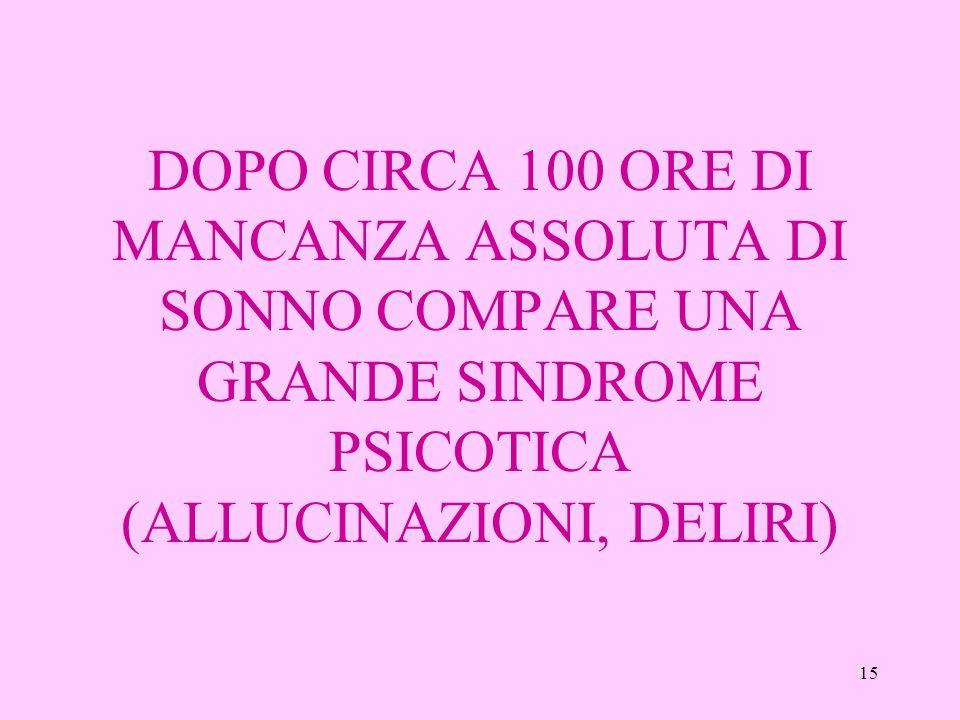 DOPO CIRCA 100 ORE DI MANCANZA ASSOLUTA DI SONNO COMPARE UNA GRANDE SINDROME PSICOTICA (ALLUCINAZIONI, DELIRI)