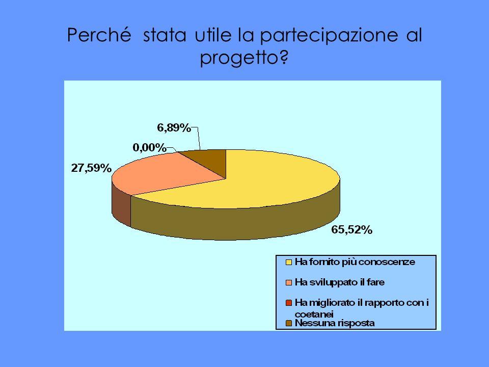 Perché stata utile la partecipazione al progetto