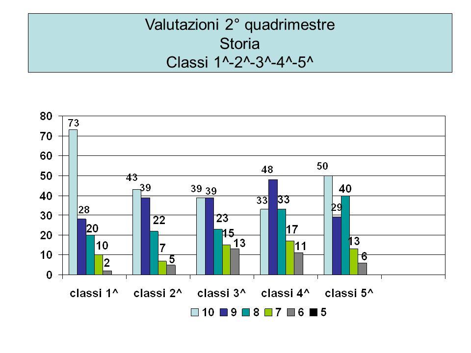 Valutazioni 2° quadrimestre Storia Classi 1^-2^-3^-4^-5^