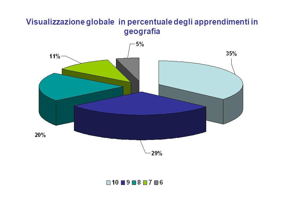 Visualizzazione globale in percentuale degli apprendimenti in geografia