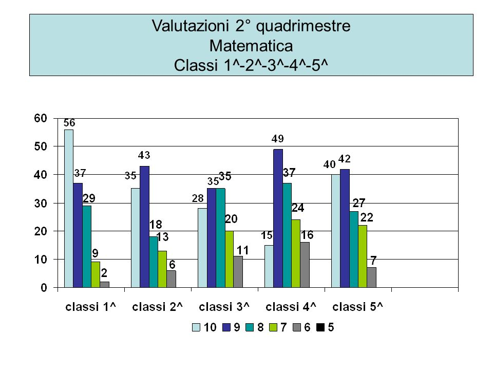 Valutazioni 2° quadrimestre Matematica Classi 1^-2^-3^-4^-5^
