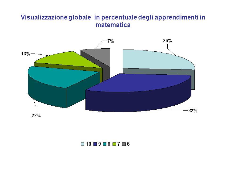Visualizzazione globale in percentuale degli apprendimenti in matematica