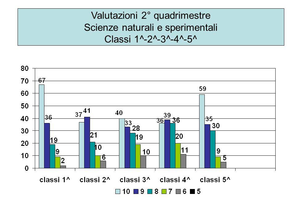 Valutazioni 2° quadrimestre Scienze naturali e sperimentali Classi 1^-2^-3^-4^-5^