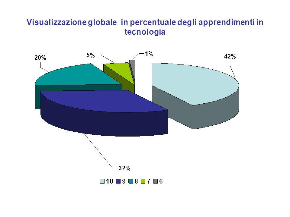 Visualizzazione globale in percentuale degli apprendimenti in tecnologia
