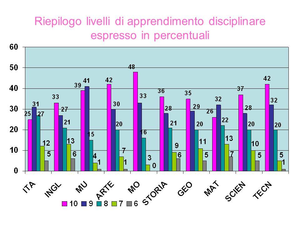 Riepilogo livelli di apprendimento disciplinare espresso in percentuali