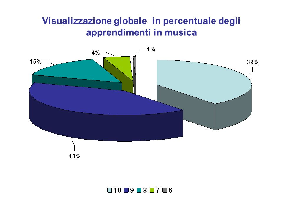 Visualizzazione globale in percentuale degli apprendimenti in musica
