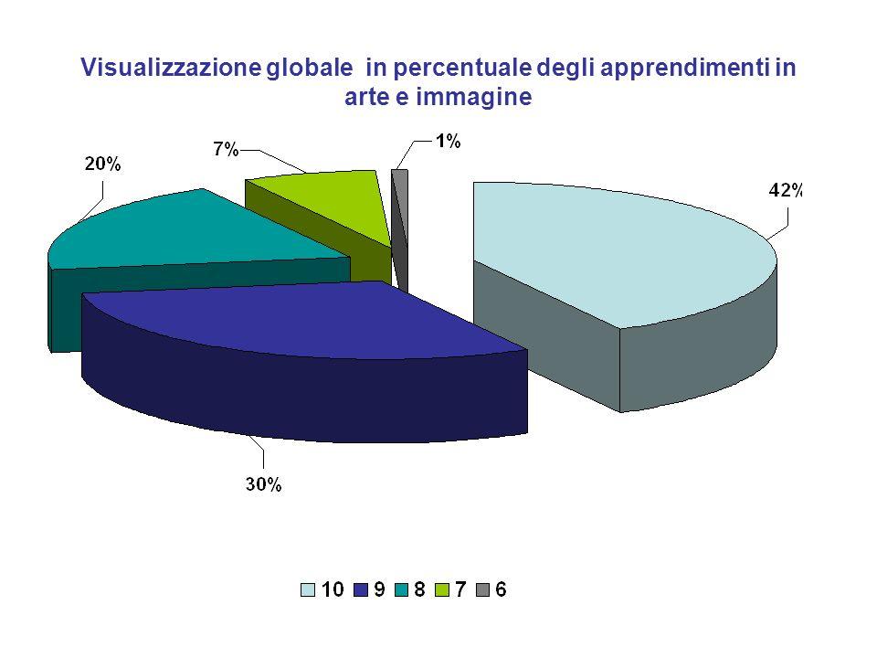 Visualizzazione globale in percentuale degli apprendimenti in arte e immagine
