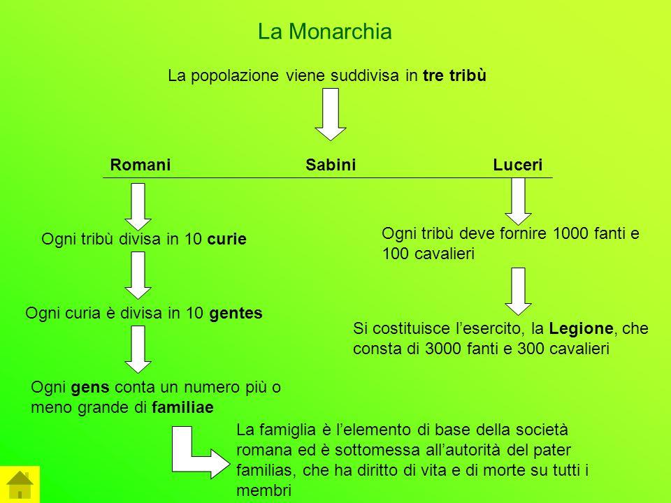 La Monarchia La popolazione viene suddivisa in tre tribù Romani Sabini