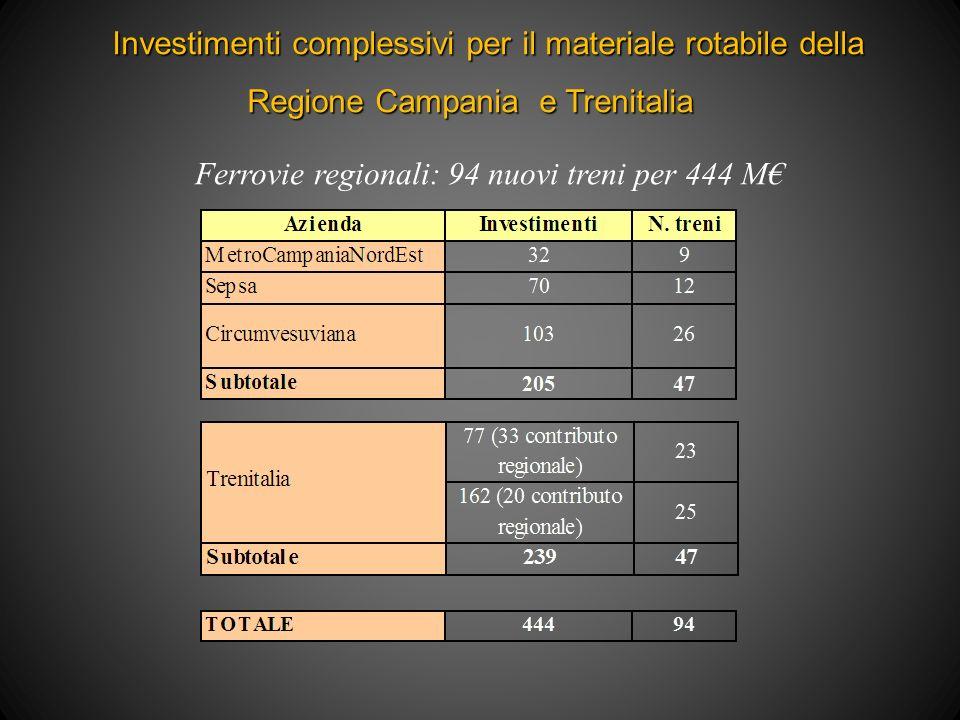 Investimenti complessivi per il materiale rotabile della