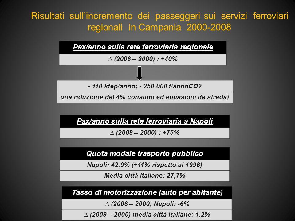 Risultati sull'incremento dei passeggeri sui servizi ferroviari regionali in Campania 2000-2008