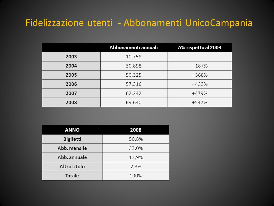 Fidelizzazione utenti - Abbonamenti UnicoCampania
