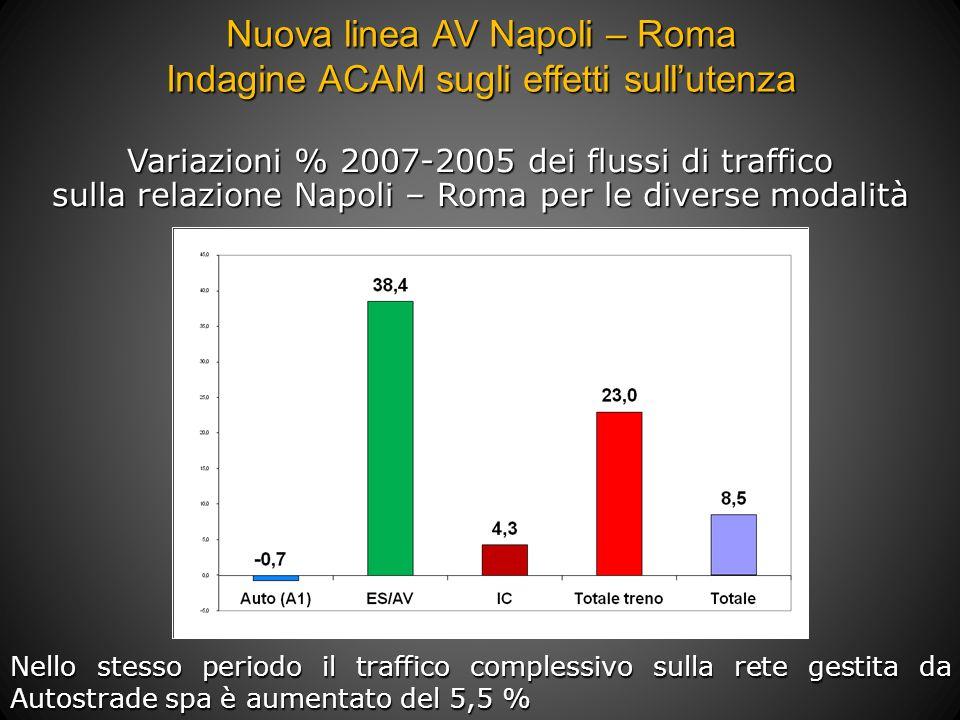 Nuova linea AV Napoli – Roma Indagine ACAM sugli effetti sull'utenza