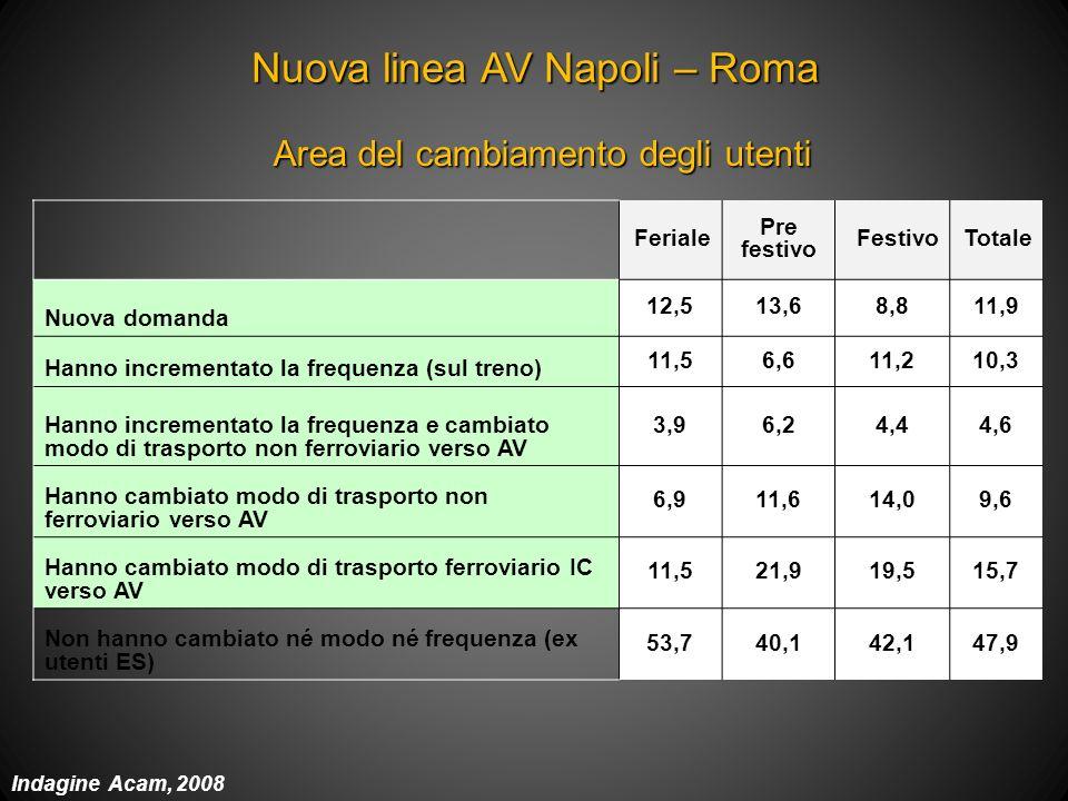 Nuova linea AV Napoli – Roma