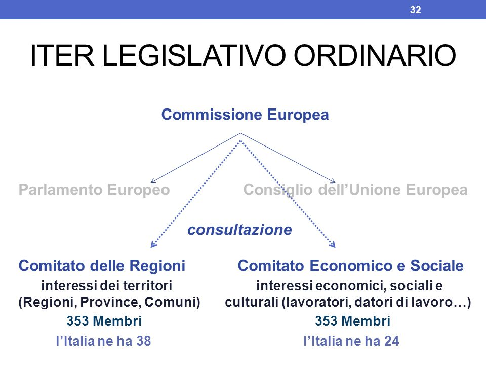 ITER LEGISLATIVO ORDINARIO